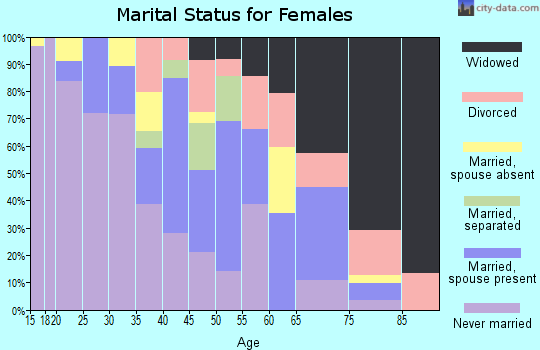 Zip code 08609 marital status for females