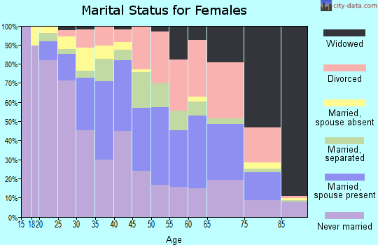 Zip code 08611 marital status for females