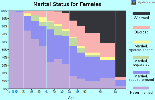 Zip code 08618 marital status for females