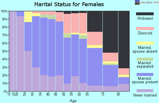 Zip code 08648 marital status for females