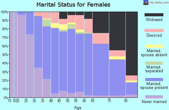 Zip code 08721 marital status for females