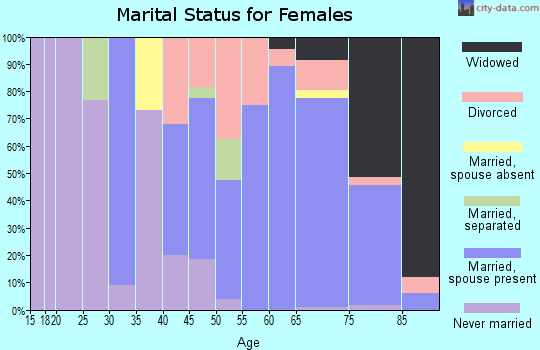 Zip code 08735 marital status for females