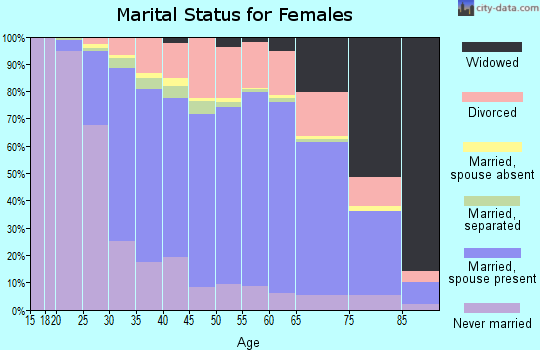 Zip code 08753 marital status for females