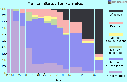 Zip code 08755 marital status for females