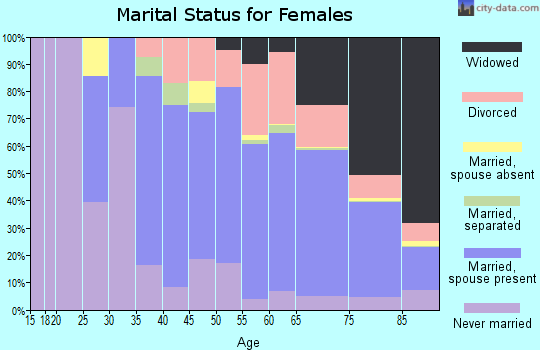 Zip code 08759 marital status for females