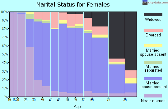 Zip code 08816 marital status for females