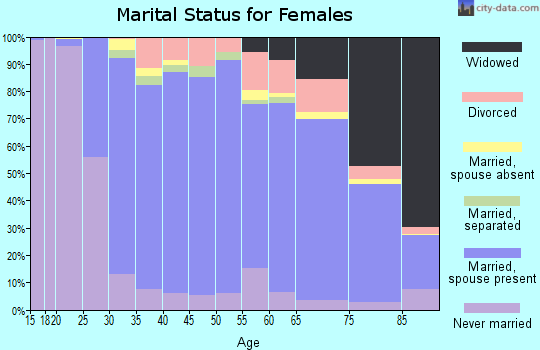 Zip code 08831 marital status for females