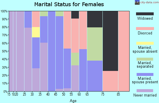 Zip code 08832 marital status for females
