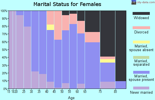 Zip code 08850 marital status for females