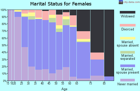 Zip code 08859 marital status for females