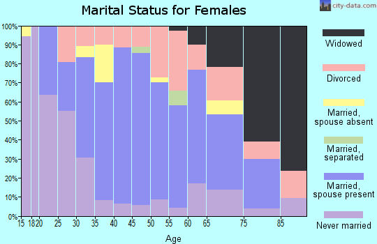 Zip code 08869 marital status for females