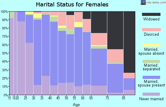 Zip code 08876 marital status for females