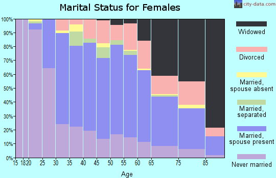 Zip code 08879 marital status for females