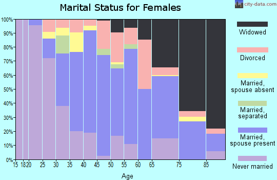 Zip code 08882 marital status for females