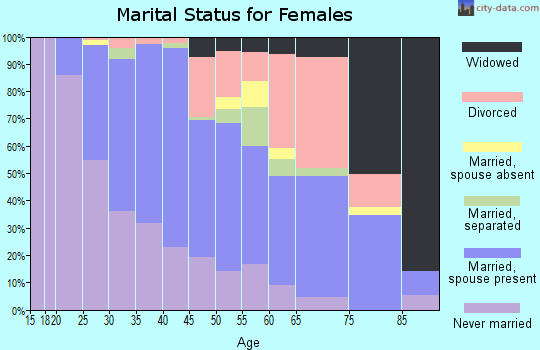 Zip code 08904 marital status for females