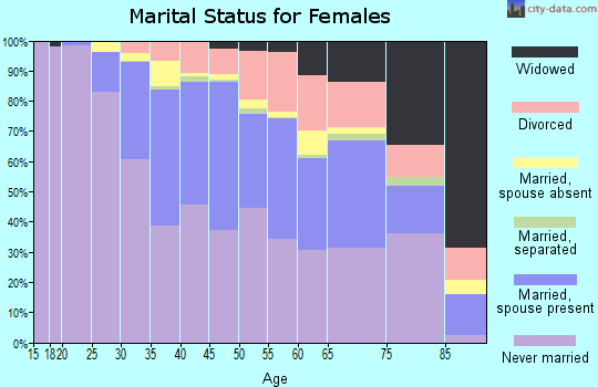 Zip code 10003 marital status for females