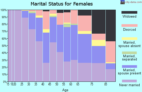 Zip code 10014 marital status for females