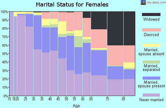 Zip code 10019 marital status for females
