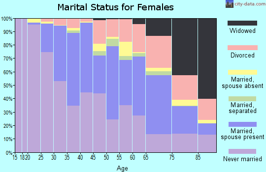 Zip code 10023 marital status for females
