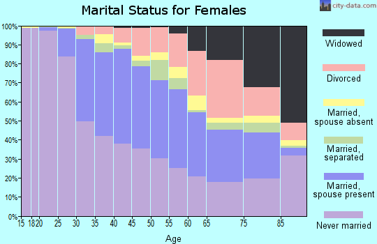 Zip code 10025 marital status for females