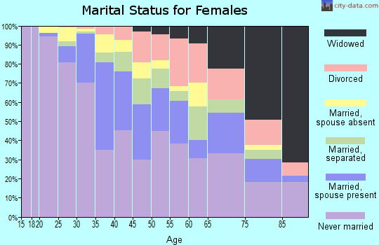 Zip code 10026 marital status for females