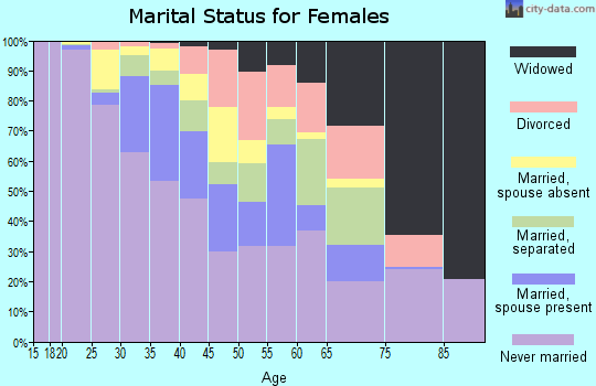 Zip code 10030 marital status for females