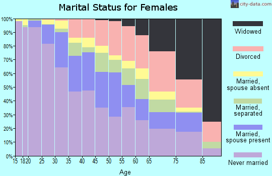 Zip code 10031 marital status for females