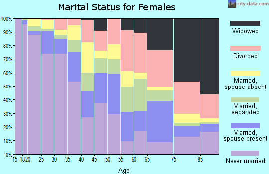 Zip code 10032 marital status for females