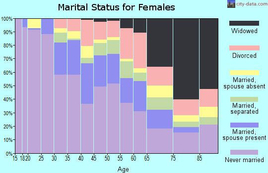 Zip code 10035 marital status for females