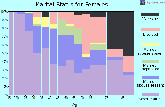 Zip code 10036 marital status for females