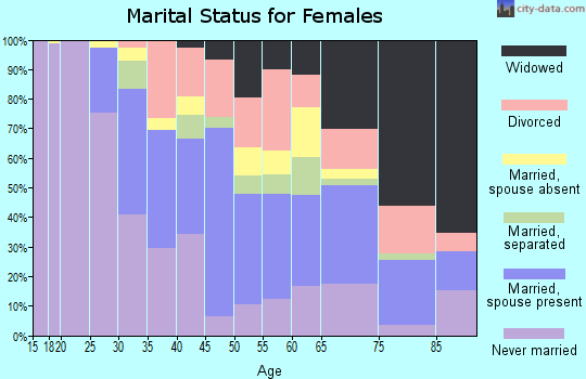 Zip code 10038 marital status for females