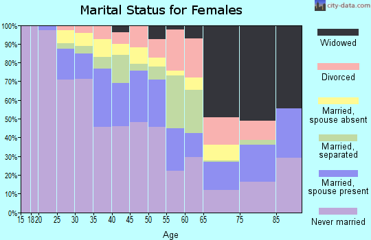 Zip code 10039 marital status for females
