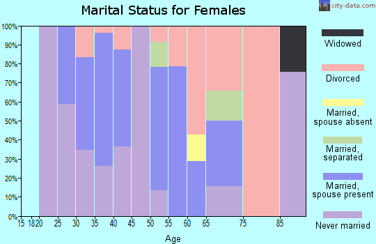 Zip code 10069 marital status for females