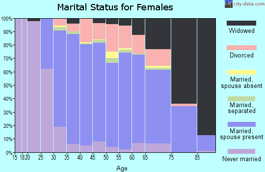 Zip code 10309 marital status for females