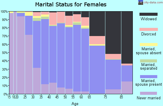 Zip code 10312 marital status for females
