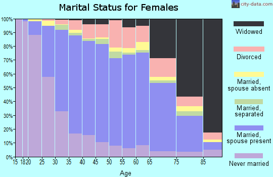 Zip code 10314 marital status for females