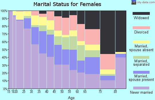 Zip code 10455 marital status for females
