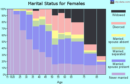 Zip code 10463 marital status for females