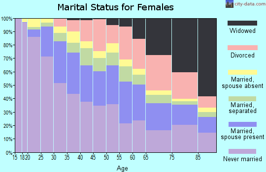 Zip code 10467 marital status for females