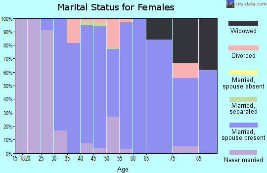 Zip code 10506 marital status for females
