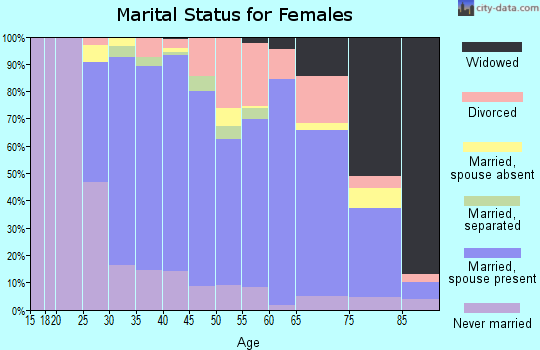 Zip code 10509 marital status for females