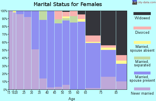 Zip code 10510 marital status for females