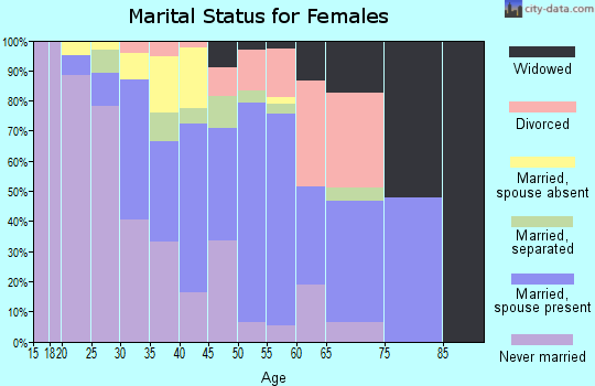 Zip code 10523 marital status for females