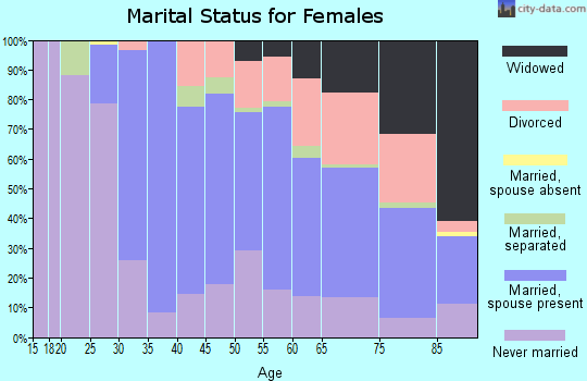 Zip code 10530 marital status for females