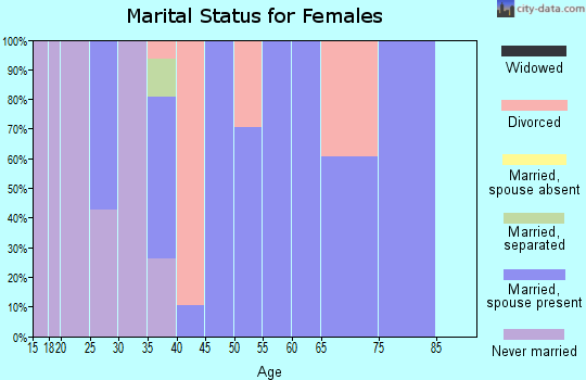 Zip code 10537 marital status for females