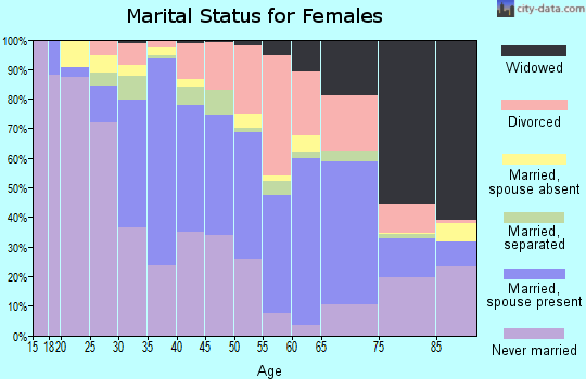 Zip code 10566 marital status for females