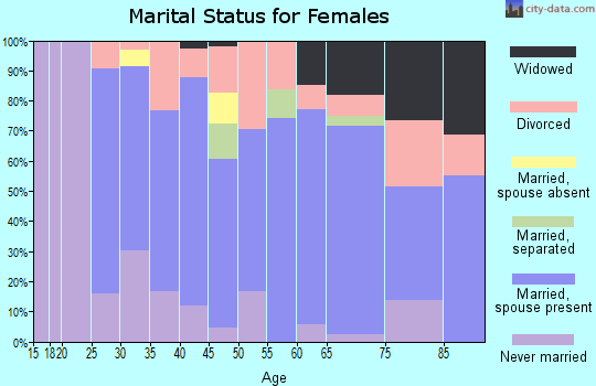 Zip code 10579 marital status for females