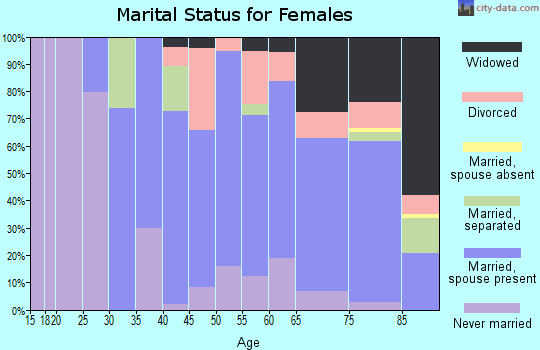 Zip code 10589 marital status for females