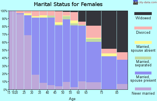 Zip code 10598 marital status for females