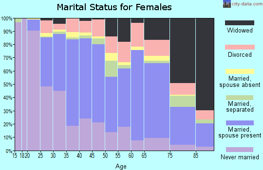 Zip code 10704 marital status for females